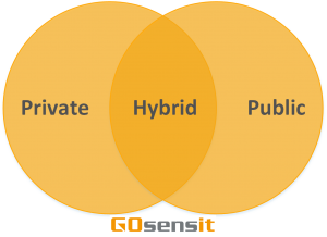 Private Cloud -Soorten Cloud Hybrid Cloud - Public cloud