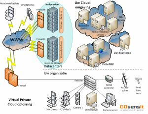 Cloud computing -Virtaul private cloud