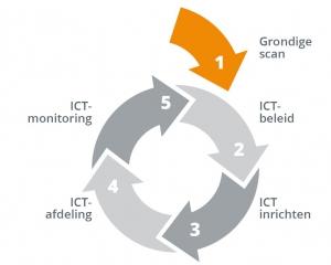ICT zonder gedoe - model
